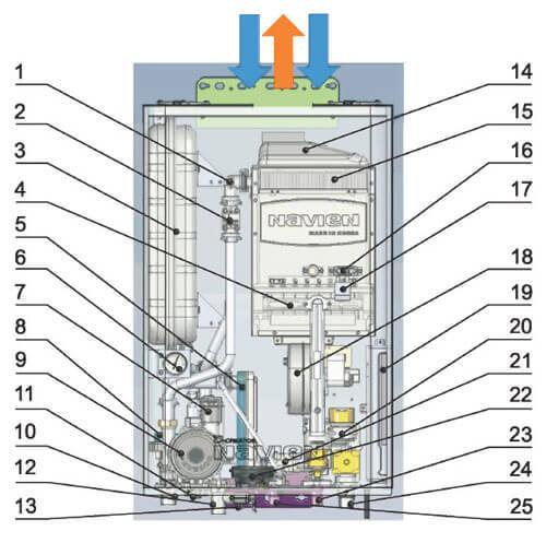 Газовые настенные котлы Навьен — эксплуатация и устранение ошибок