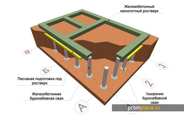 Правила построения свайно-ленточного фундамента