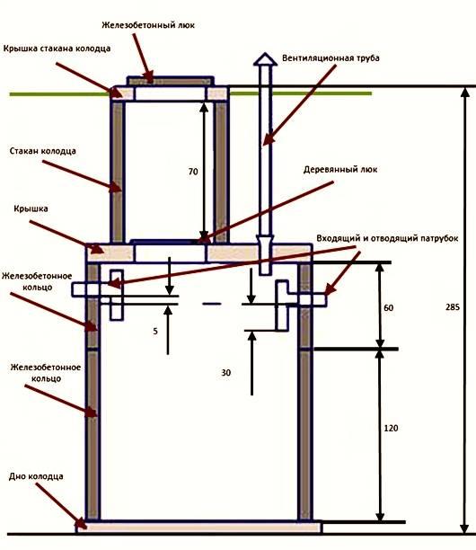 Как построить канализационную яму в частном доме