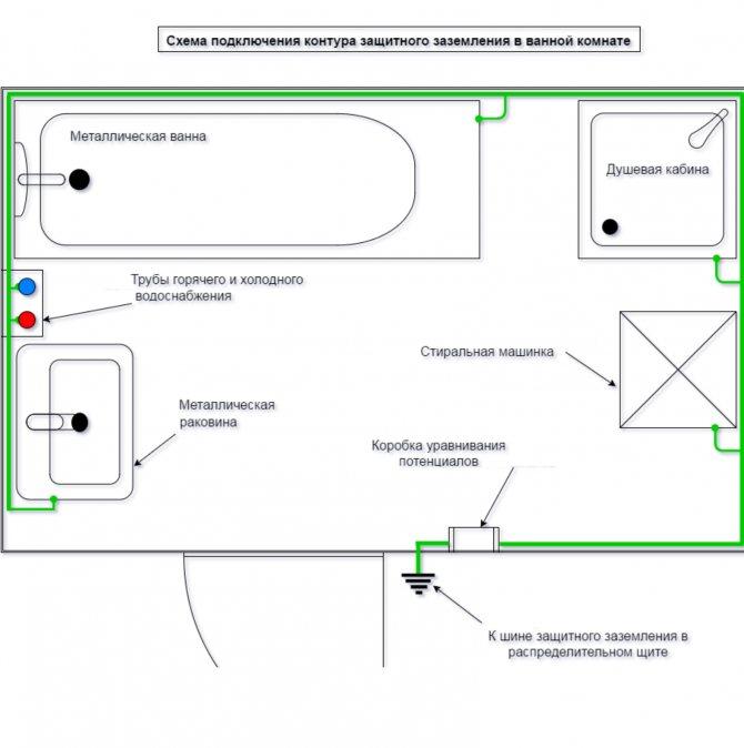 Что делать, если в квартире нет заземления — инструкция по проведению