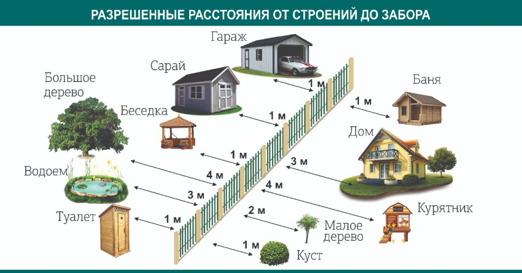 На каком расстоянии от забора разрешено строить