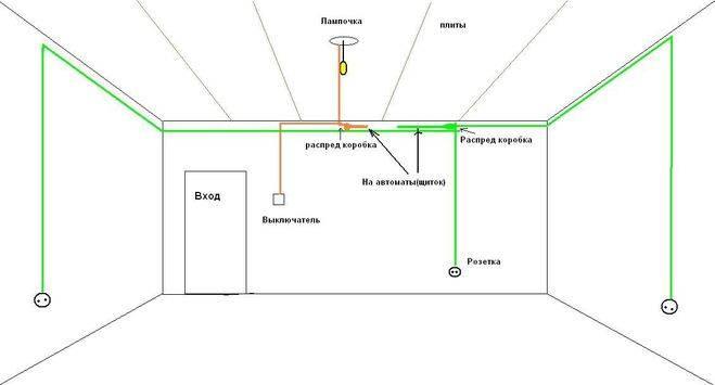 Самостоятельный монтаж электропроводки в гараже