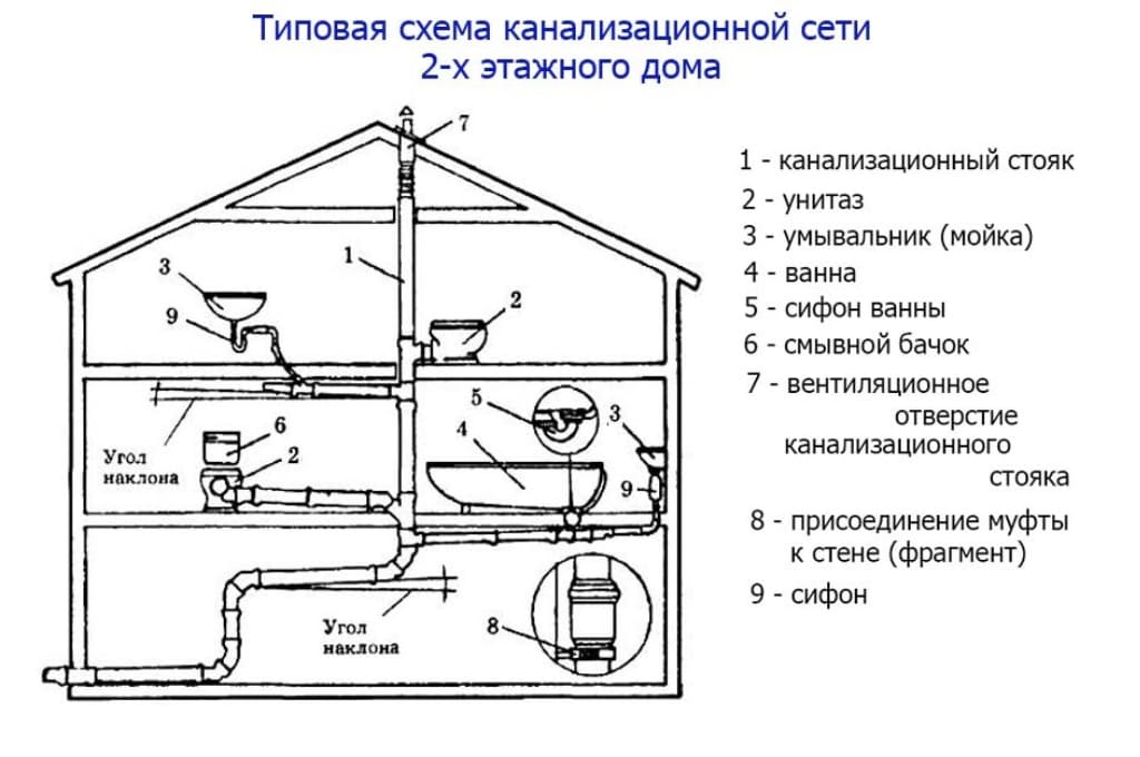 Особенности разводки канализационных труб в одноэтажном частном доме