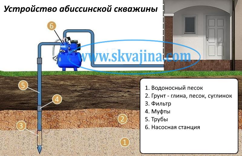 Что такое абиссинский колодец или абиссинская скважина