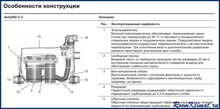 Технические характеристики канализационных насосов Сололифт