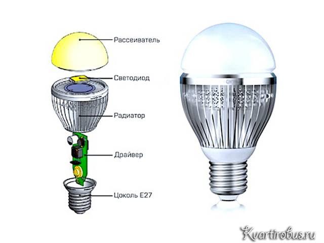 Как устроена и из чего состоит светодиодная лампа