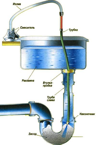 Засоры в канализационных трубах: типы и разновидности, причины и локализация
