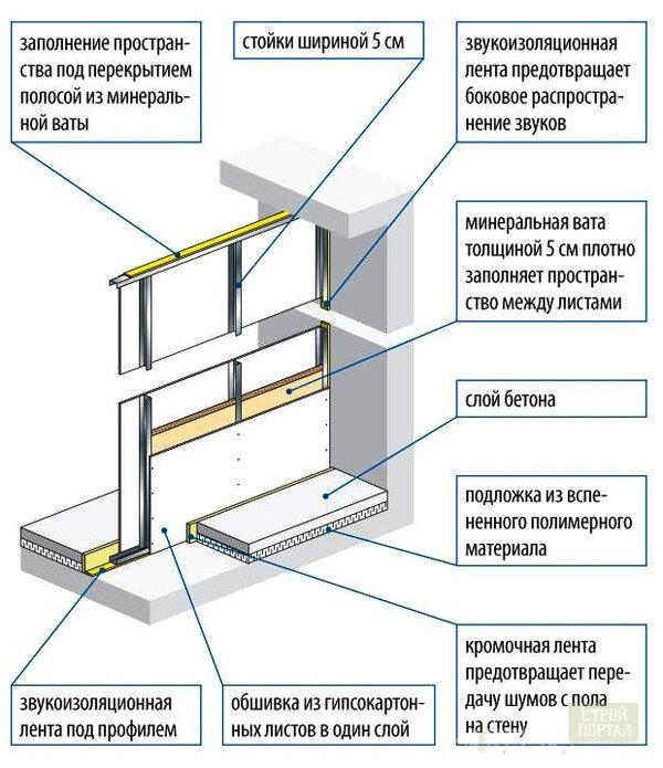 Как сделать шумоизоляцию в квартире