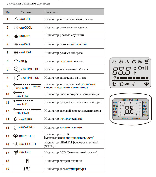 Что означают кнопки на пульте кондиционера
