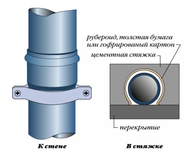 Как крепить канализационную трубу из ПВХ к стене