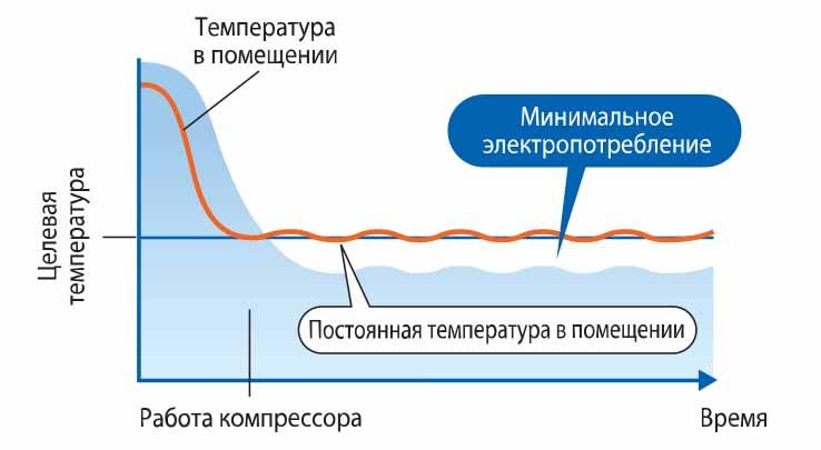 Чем отличается инверторная сплит-система от неинверторной: плюсы и минусы