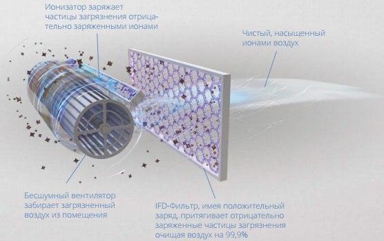 Виды фильтров кондиционера: угольный, воздушный, плазменный