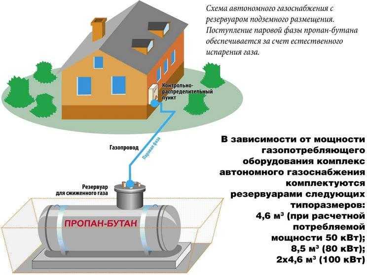 Переход на отопление сжиженным газом — реальная перспектива при повышении цен на природный газ