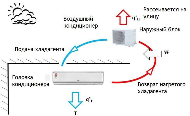 Кондиционеры с мультисплит системами, их расчет и заправка
