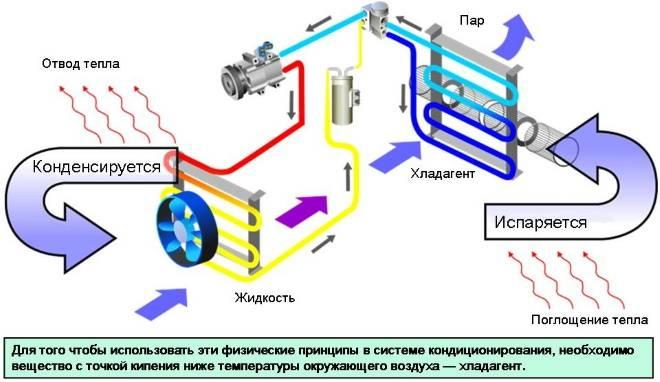 Устройство и принцип работы сплит кондиционера