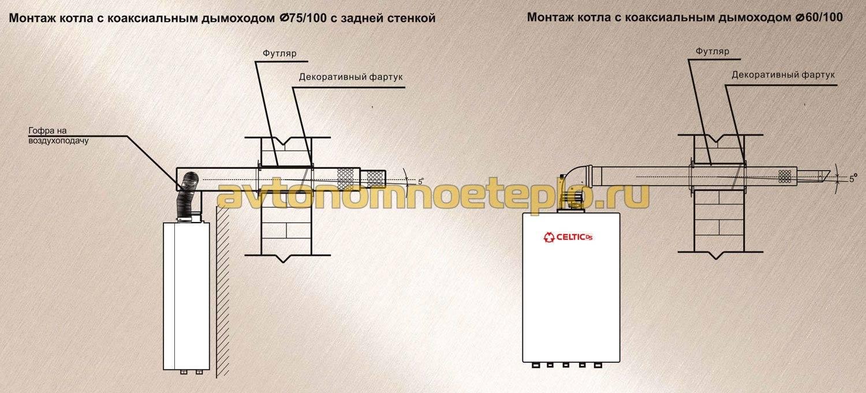 Самостоятельный монтаж коаксиальной трубы для газовых котлов