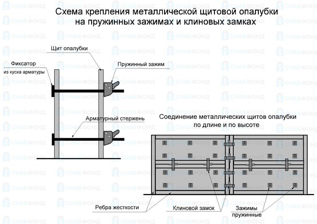 Опалубка для фундамента своими руками: пошаговые рекомендации, как сделать опалубку