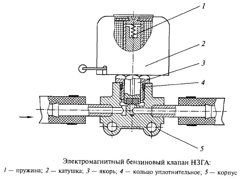 Разновидности и назначение электромагнитных клапанов для газа