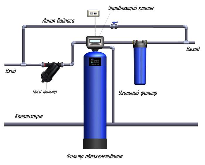 Как очистить воду от железа из скважины дедовским способом