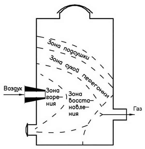 Газогенераторы для выработки электроэнергии на дровах