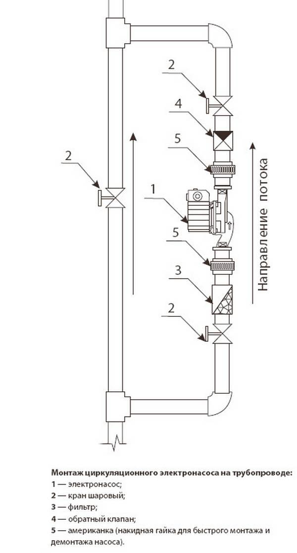 Как установить циркуляционный насос