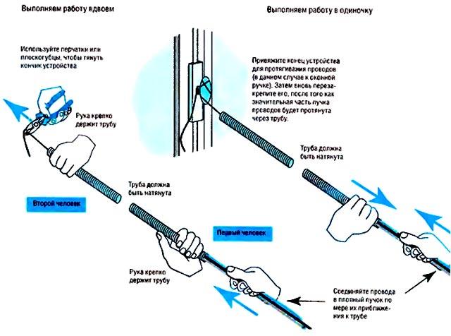 Разновидности и особенности применения металлических труб для электрических проводов