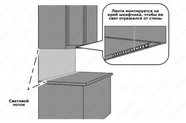 Монтаж светодиодной ленты на кухне под шкафами — инструменты и материалы