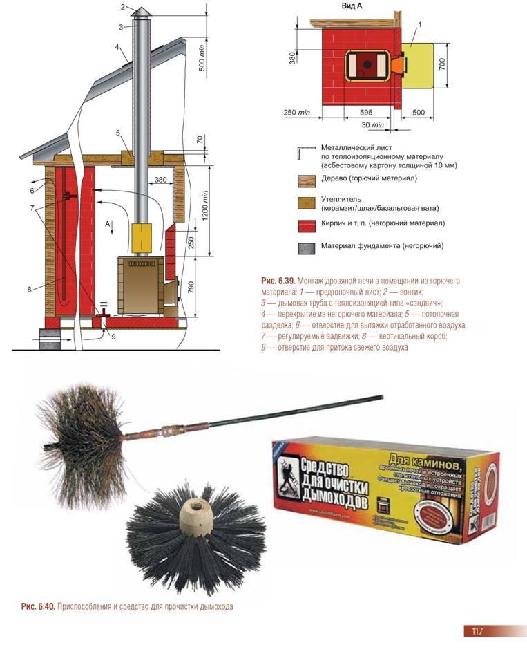Как прочистить дымоход