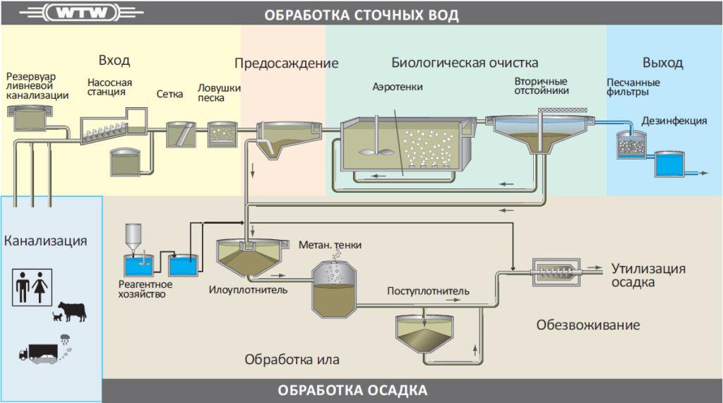 Локальные очистные сооружения для промышленных предприятий