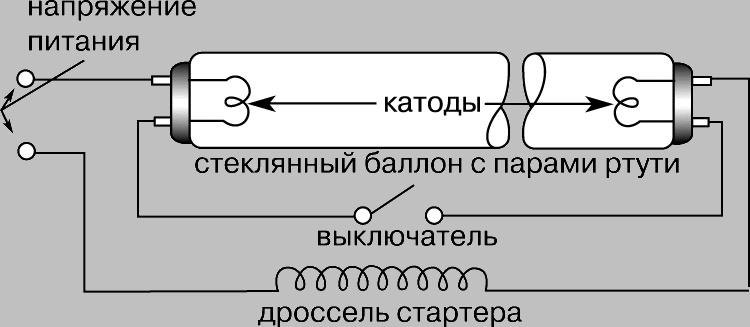 Схемы подключения люминесцентных ламп