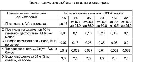Универсальный теплоизоляционный материал ПСБ