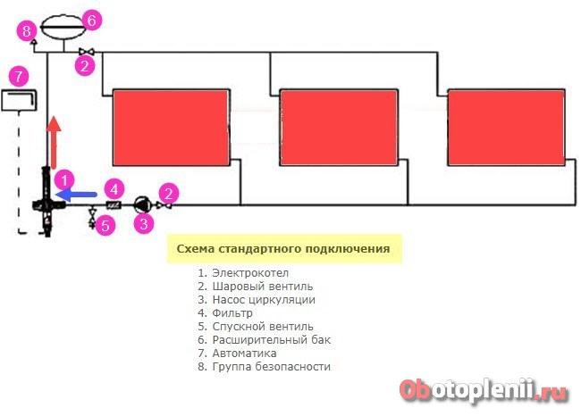 Подключение электрического котла отопления