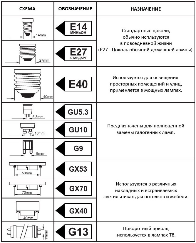Как правильно подключить электрический патрон к проводам
