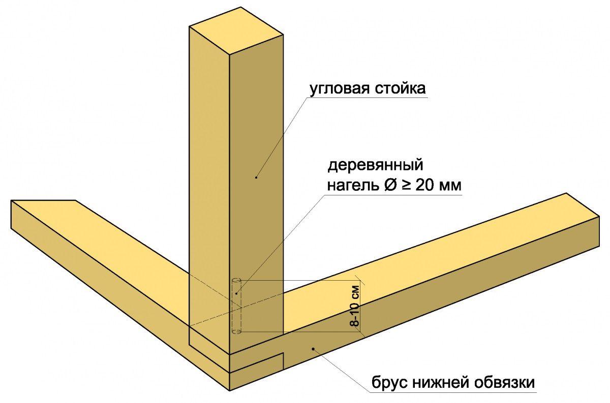 Как осуществить нижнюю обвязку фундамента