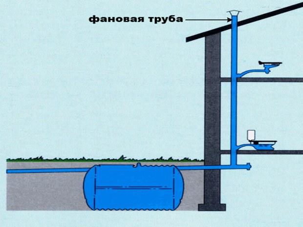 Как провести канализацию в частном доме