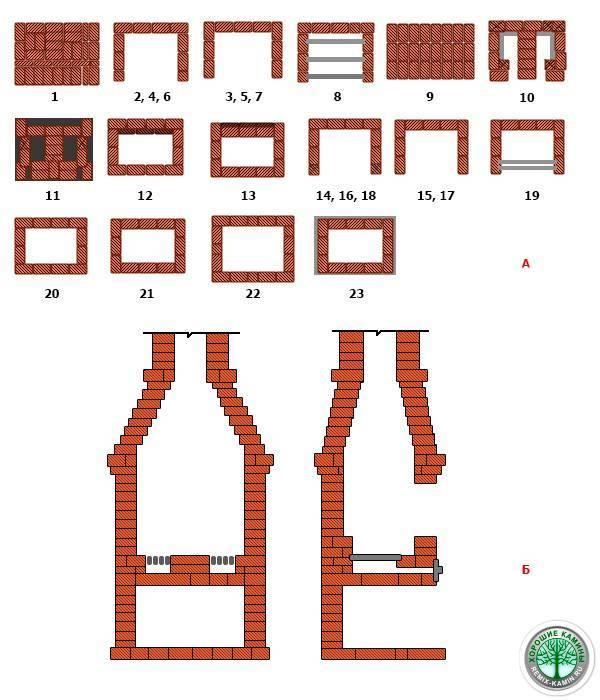 Печь-барбекю из кирпича своими руками: чертежи и порядовка