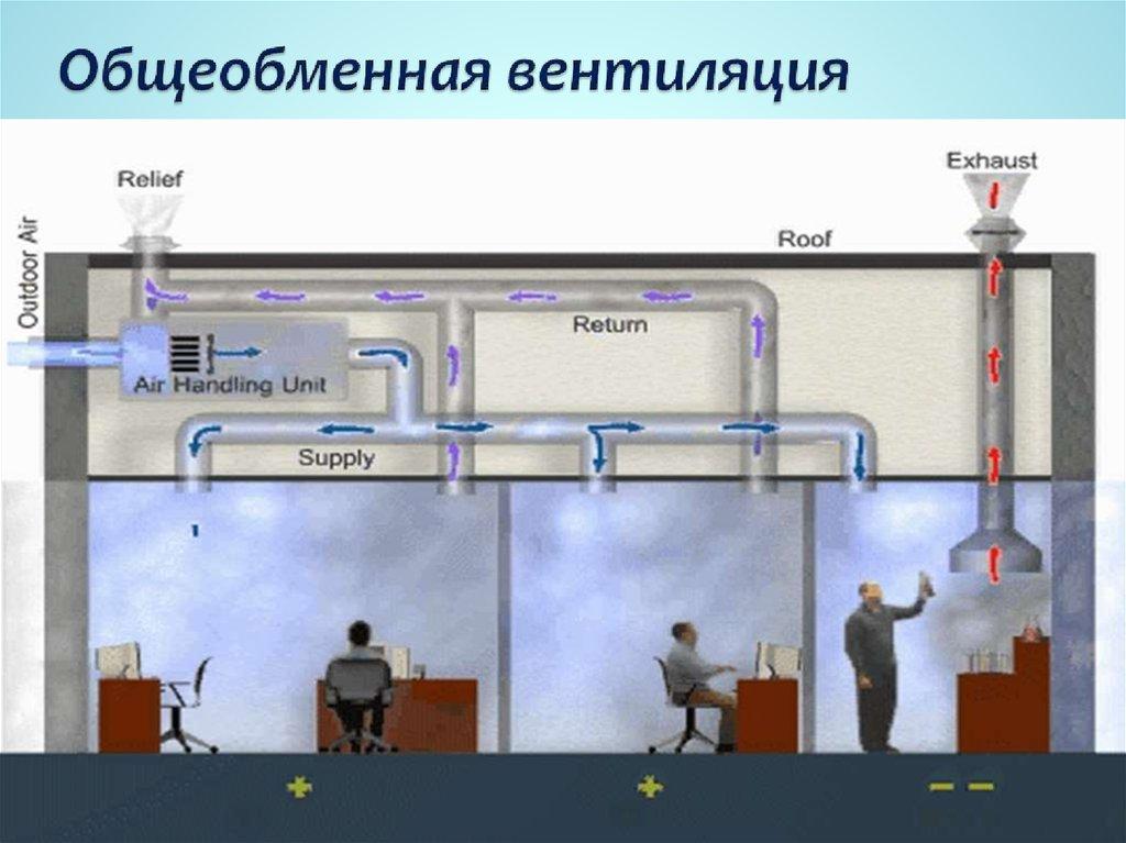 Расчет мощности кондиционера для производственного помещения
