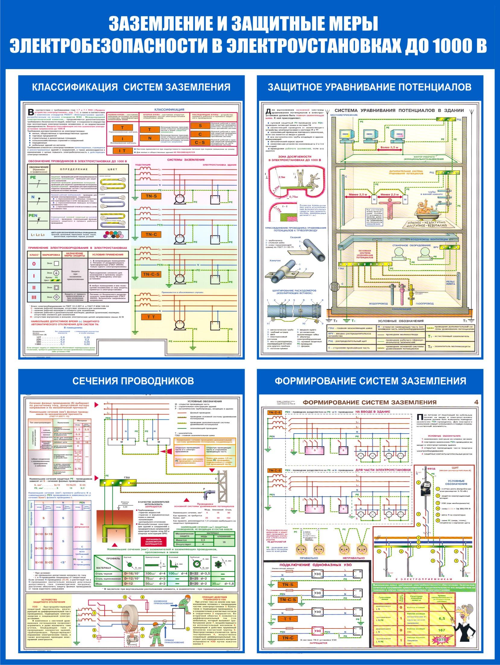 Заземление и защитные меры электробезопасности в ПУЭ