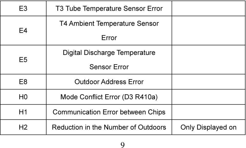 Коды ошибок кондиционеров и сплит-систем