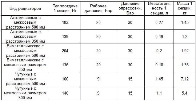 Количество кВт одного сегмента радиатора из чугуна