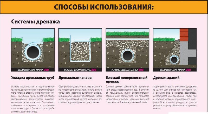 Особенности монтажа и укладки дренажных труб с геотекстилем