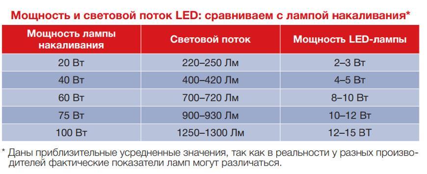 Понятие и способы измерения светового потока
