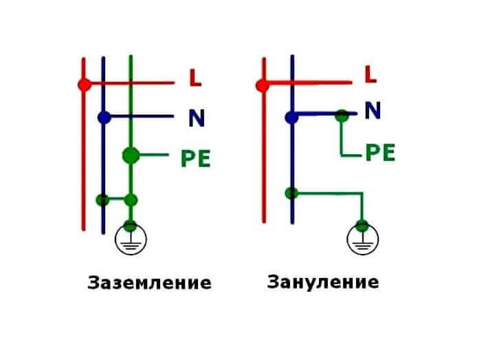 Как правильно выбрать сечение для провода заземления
