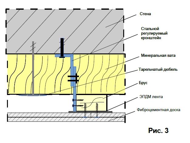 Фибросайдинг или фиброцементные панели: что это такое и как монтировать
