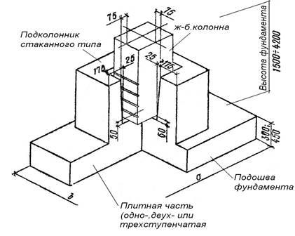 Технология постройки фундаментных стаканов