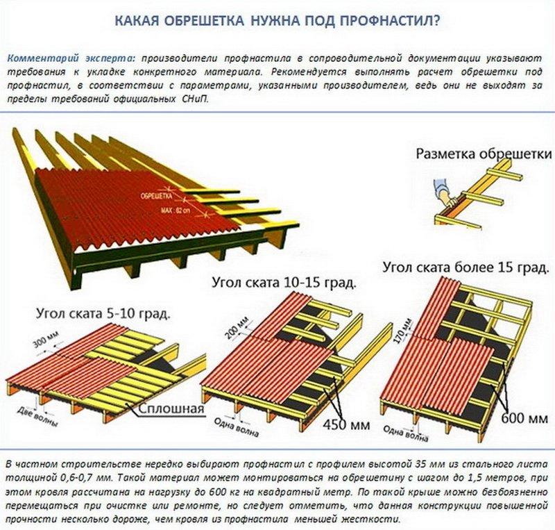 Как правильно покрыть крышу шифером своими руками