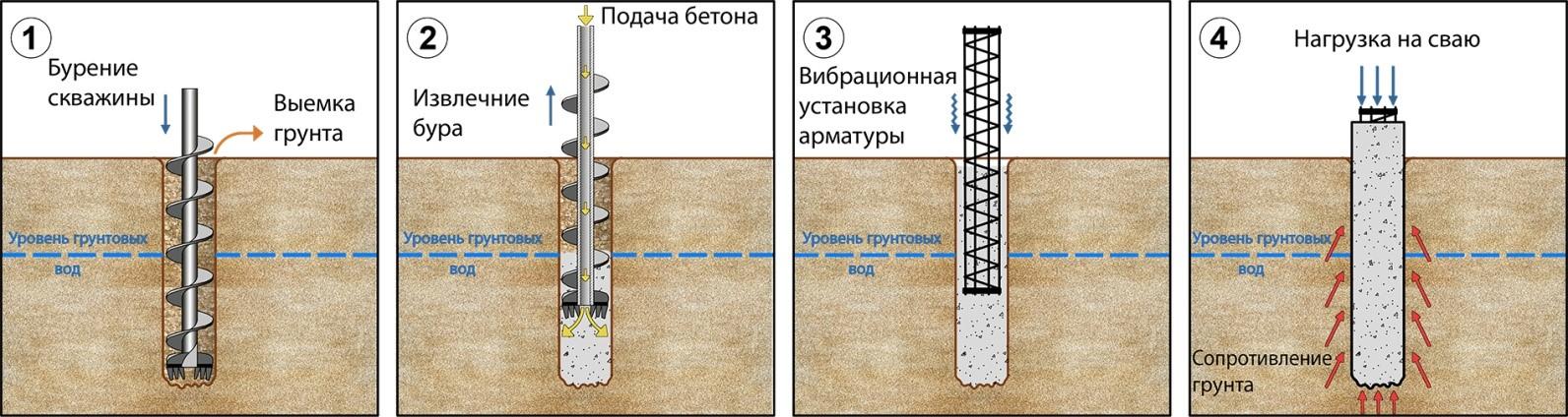 Процесс лидерного бурения скважин под сваи