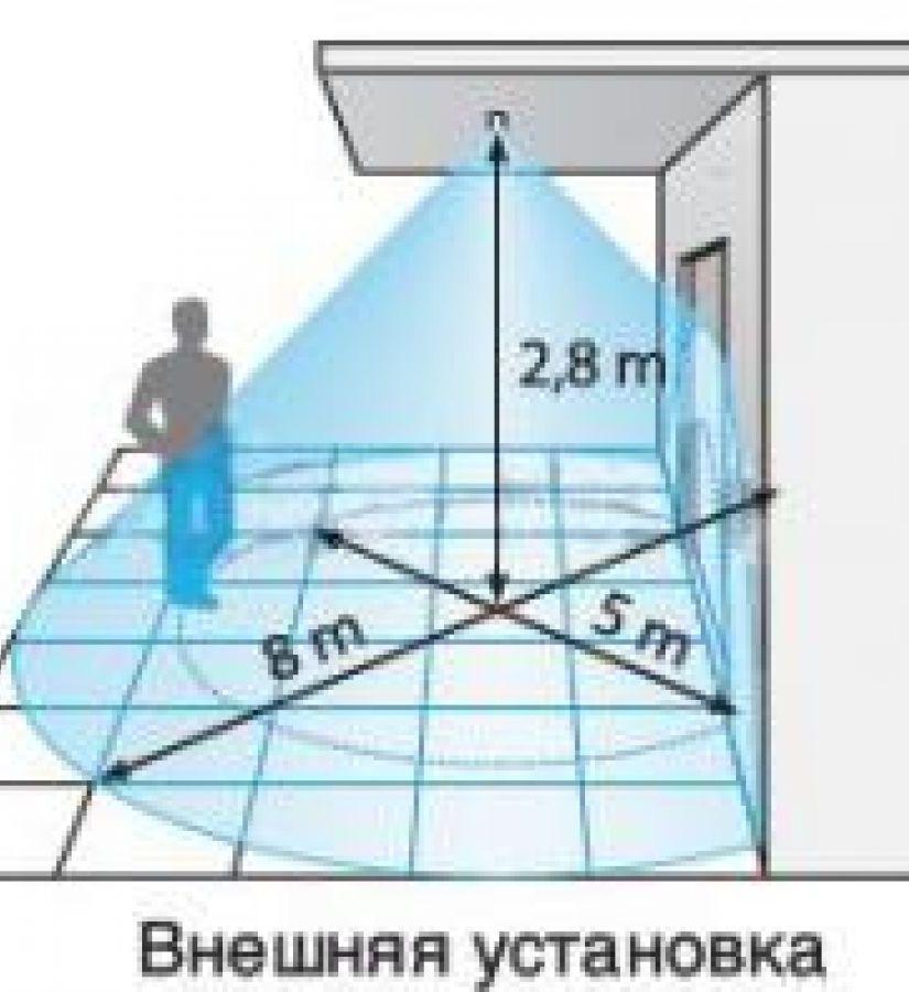 Датчики движения для охранной сигнализации — объемные и инфракрасные