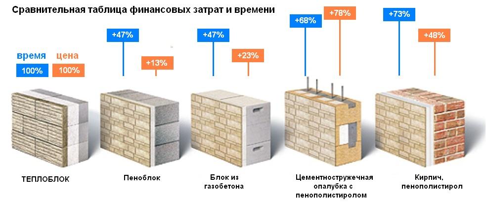Варианты внутренней отделки газобетонного дома