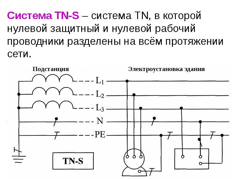 Что такое нулевой защитный и нулевой рабочий проводники